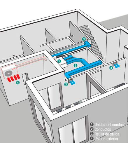 Aire acondicionado para varias habitaciones