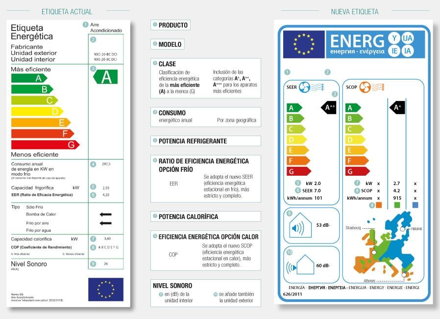 C mo ahorrar energ a con el aire acondicionado - Bomba de calor de alta eficiencia energetica para calefaccion ...