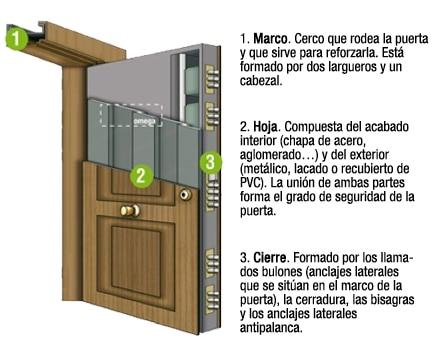 Puertas de entrada pisos y unifamiliares leroy merlin - Medidas puerta entrada ...