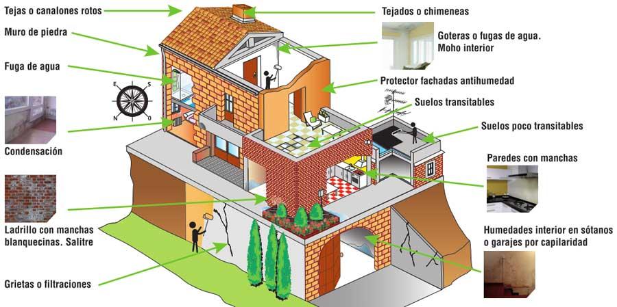 Cómo elegir soluciones para paredes con humedades o manchas