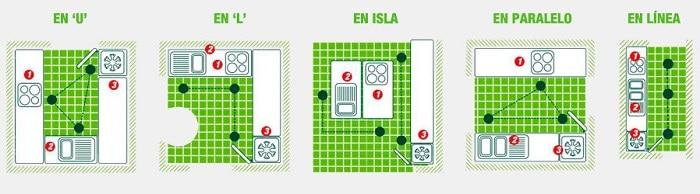 Ideas y consejos leroy merlin - Distribucion cocina cuadrada ...