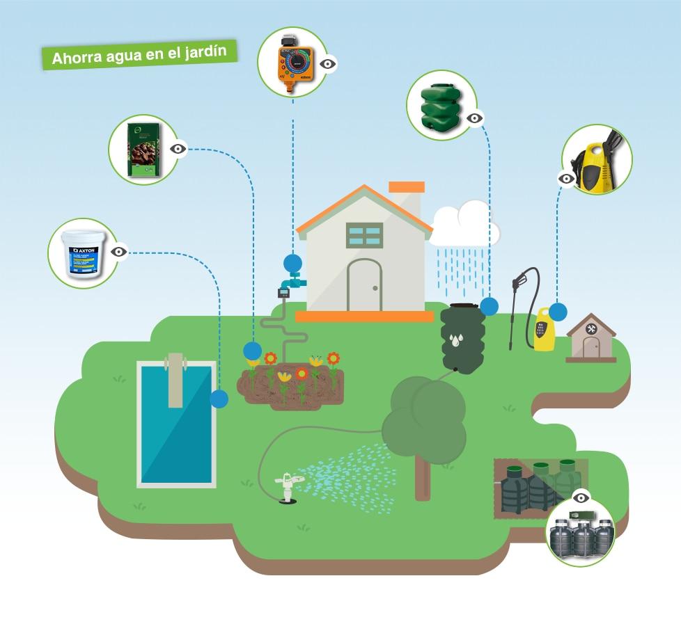 Doble descarga tratamiento de agua - La llave del hogar ...