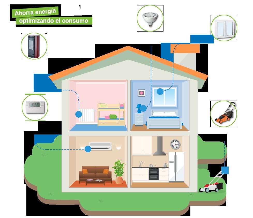 Sistemas de control for Ahorrar calefaccion electrica
