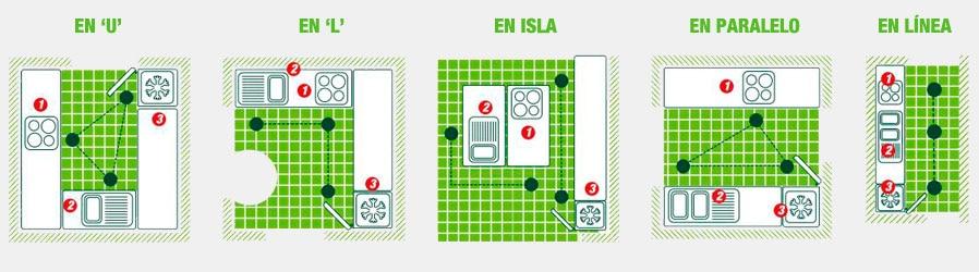 Ideas y consejos leroy merlin - Como distribuir una cocina cuadrada ...