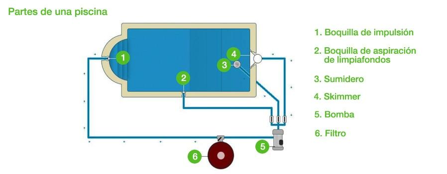 Redirijo a ideas y consejos especiales especial piscinas con null - Bombas de depuradoras para piscinas ...