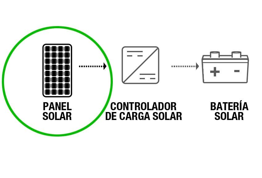 panel solar fotovoltaico xunzel 185w ref  15304611