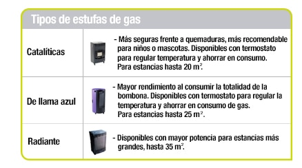 Estufas de gas leroy merlin - Tipos de estufas ...