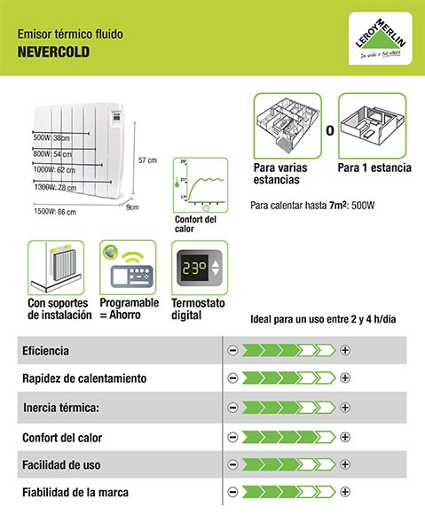 Emisor termoel ctrico de fluido 500 w hjm nevercold fluido for Manual termostato equation